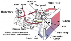 Heating/cooling system in a car