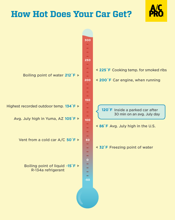 How Hot Does Your Car Get? | A/C Pro Blog