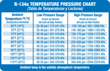 Air Conditioning Pressure Question For Those That Have